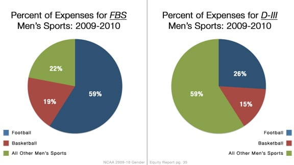 2009-10 NCAA Gender Equity Report